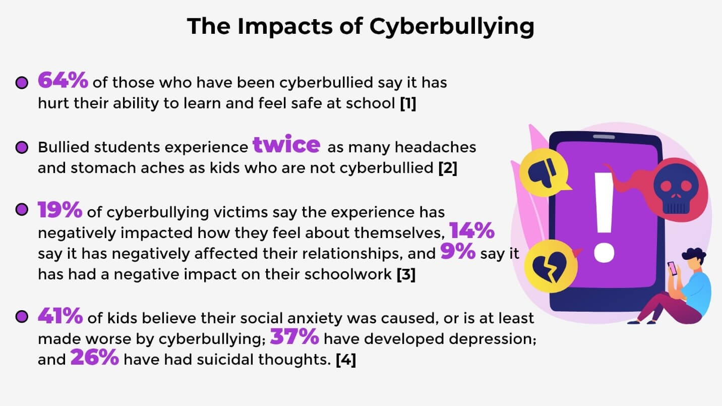 The Impacts of Cyberbullying